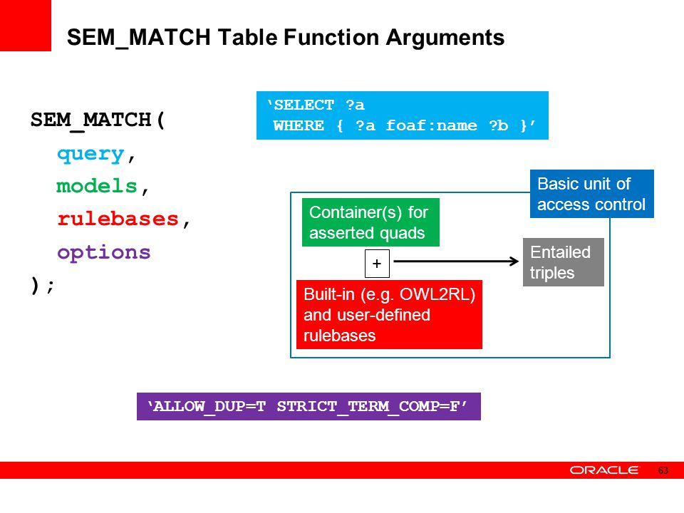 SEM_MATCH Table Function Arguments