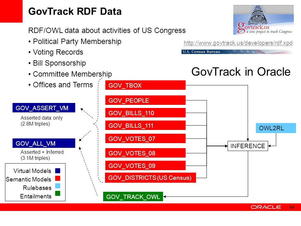 GovTrack in Oracle GovTrack RDF Data