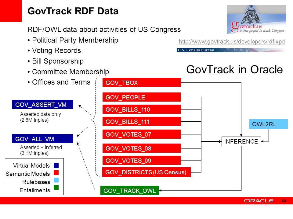 GovTrack in Oracle GovTrack RDF Data