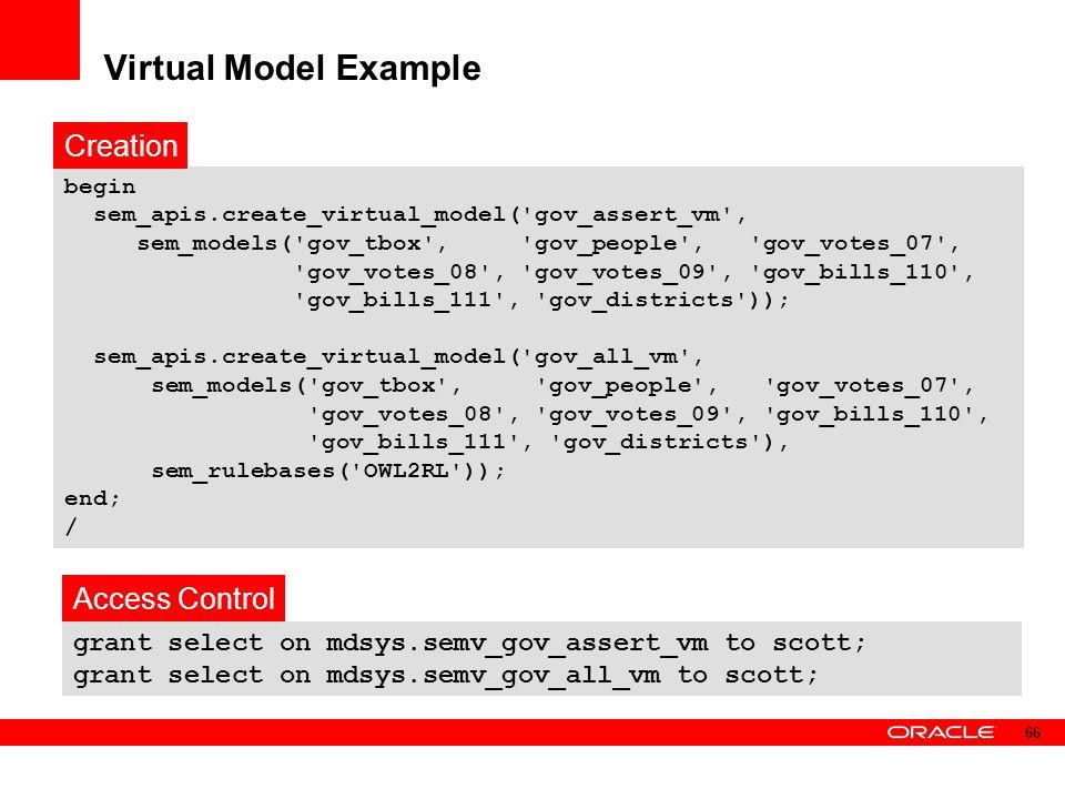 Virtual Model Example Creation Access Control