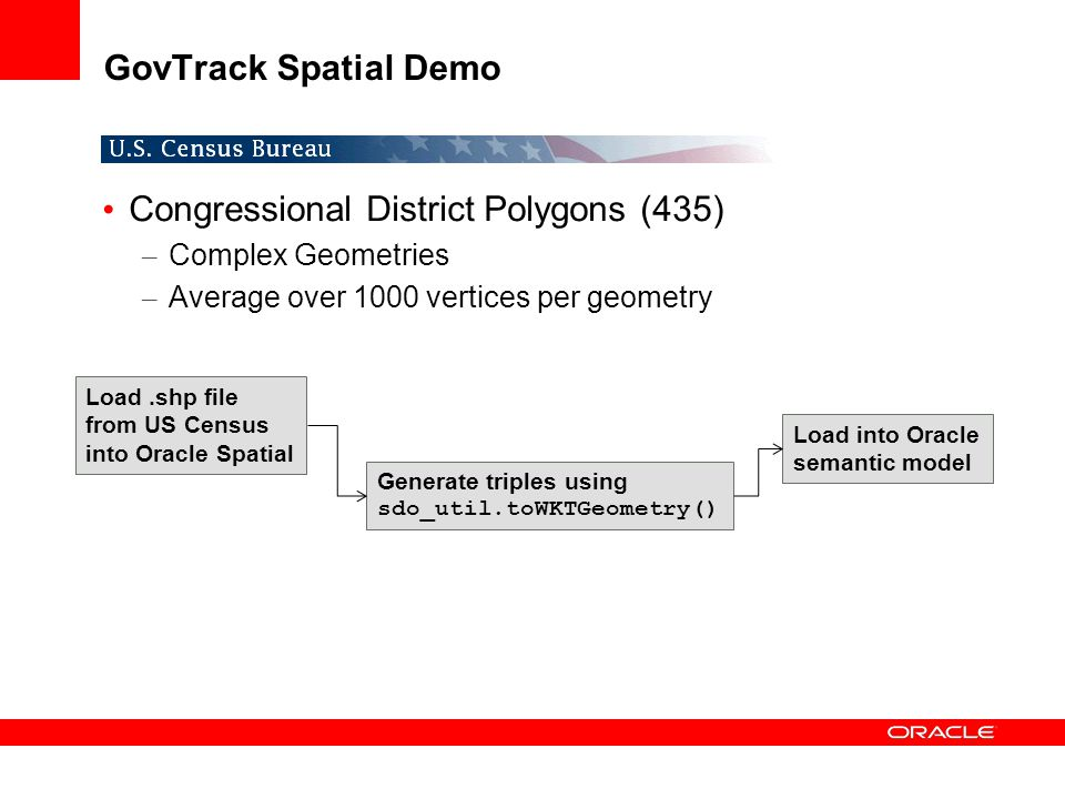 Congressional District Polygons (435)