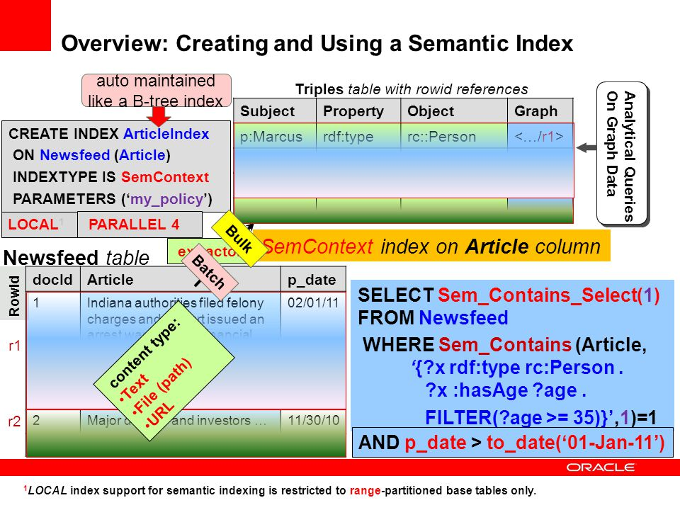 Overview: Creating and Using a Semantic Index