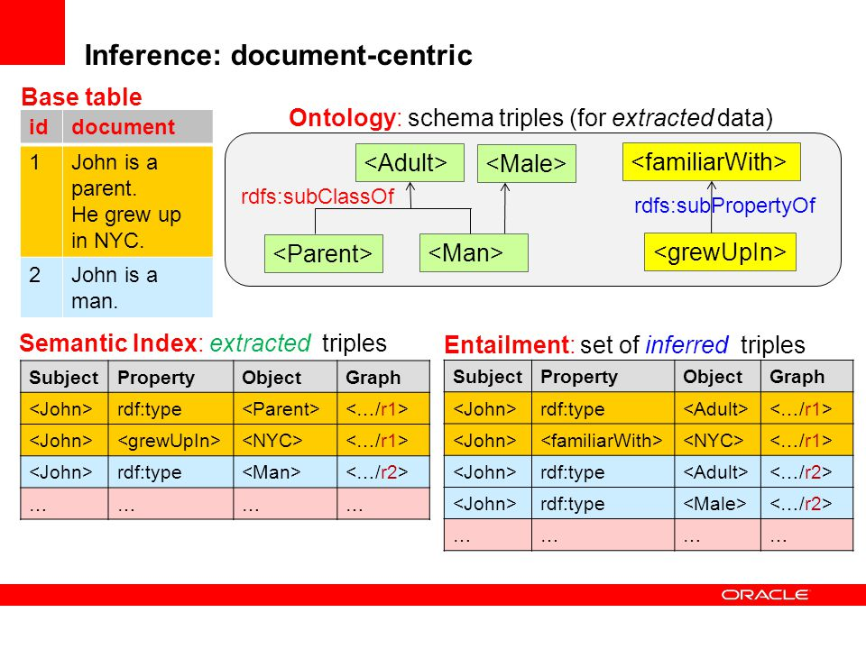 Inference: document-centric