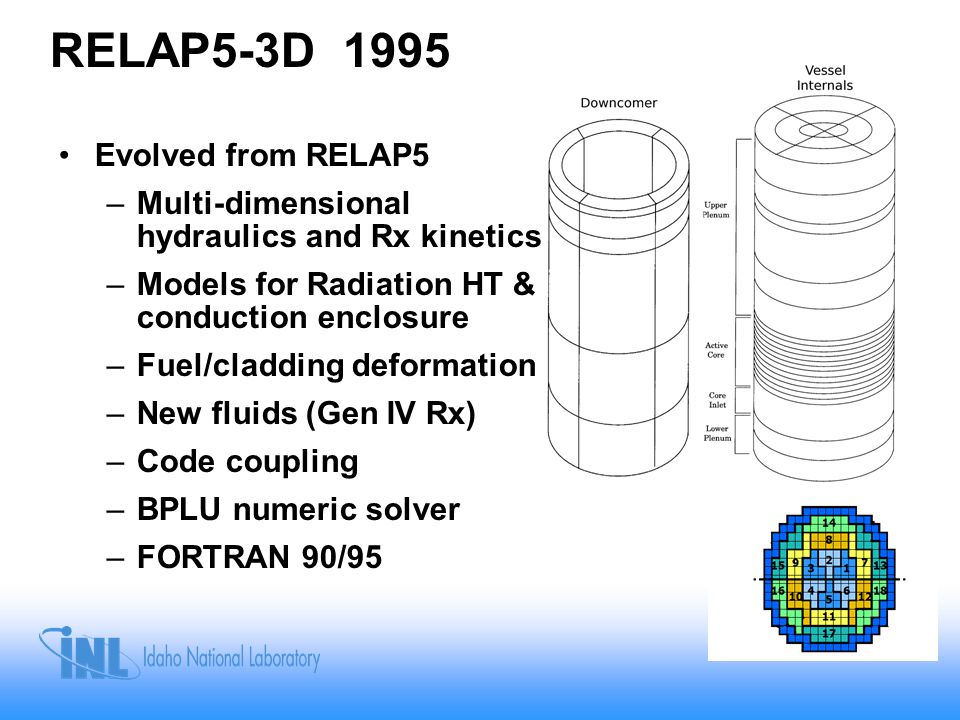 RELAP5-3D 1995 Evolved from RELAP5