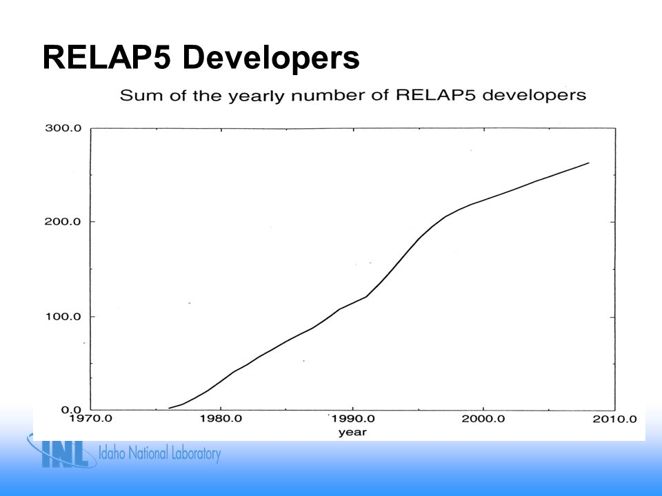 RELAP5 Developers