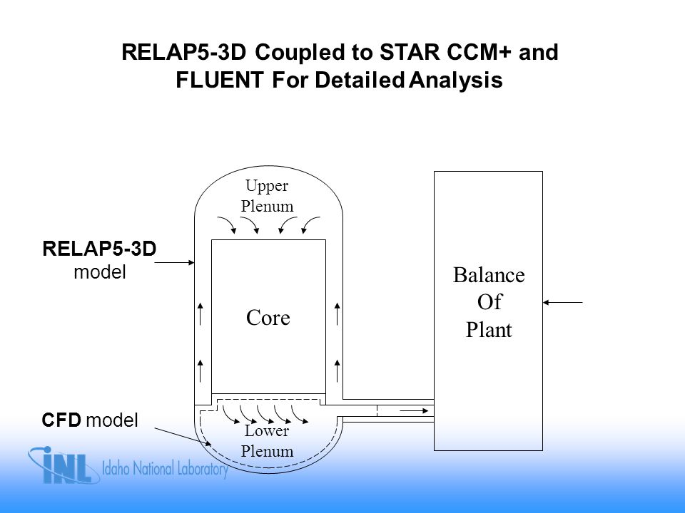 RELAP5-3D Coupled to STAR CCM+ and FLUENT For Detailed Analysis