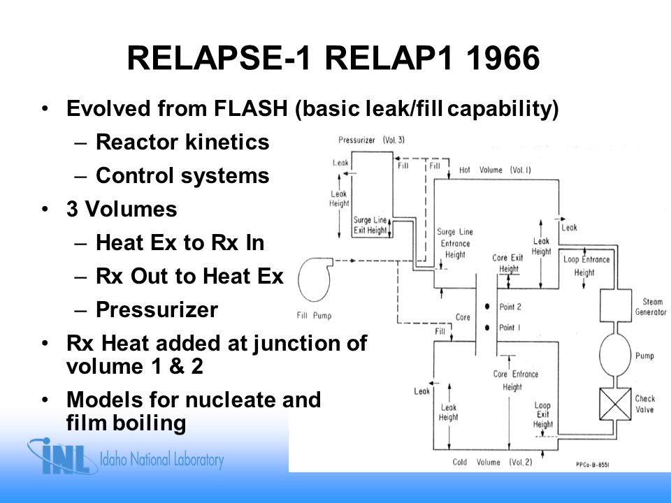 RELAPSE-1 RELAP1 1966 Evolved from FLASH (basic leak/fill capability)