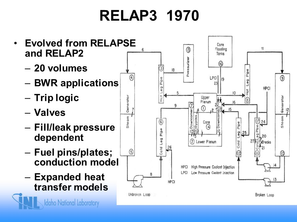 RELAP3 1970 Evolved from RELAPSE and RELAP2 20 volumes