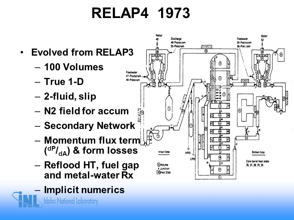 RELAP4 1973 Evolved from RELAP3 100 Volumes True 1-D 2-fluid, slip