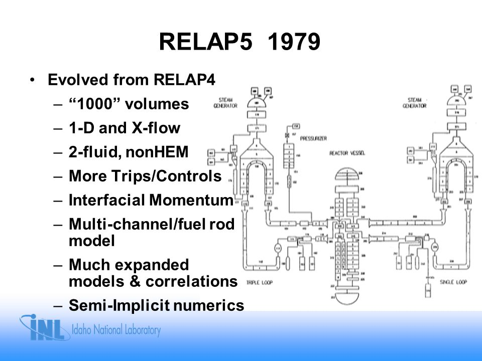 RELAP5 1979 Evolved from RELAP4 1000 volumes 1-D and X-flow