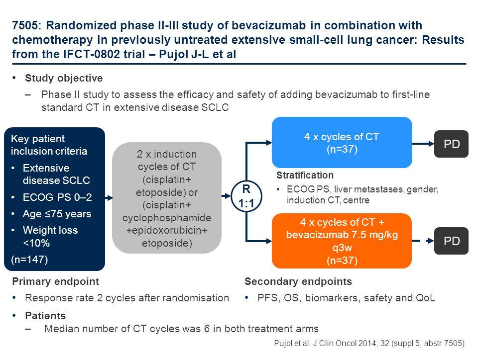 4 x cycles of CT + bevacizumab 7.5 mg/kg q3w (n=37)