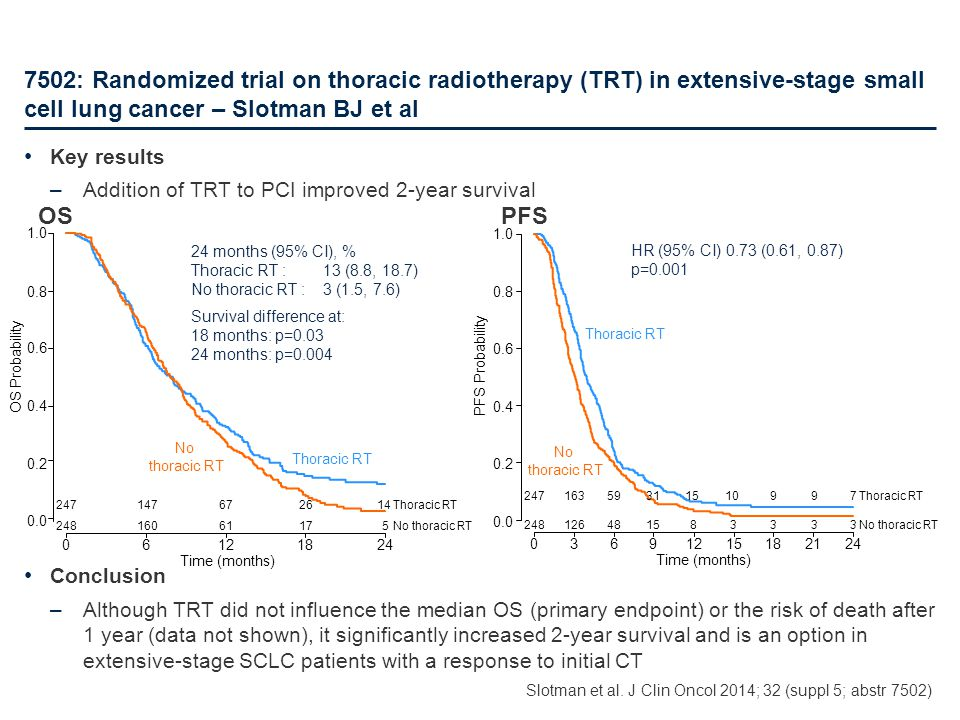 7502: Randomized trial on thoracic radiotherapy (TRT) in extensive-stage small cell lung cancer – Slotman BJ et al