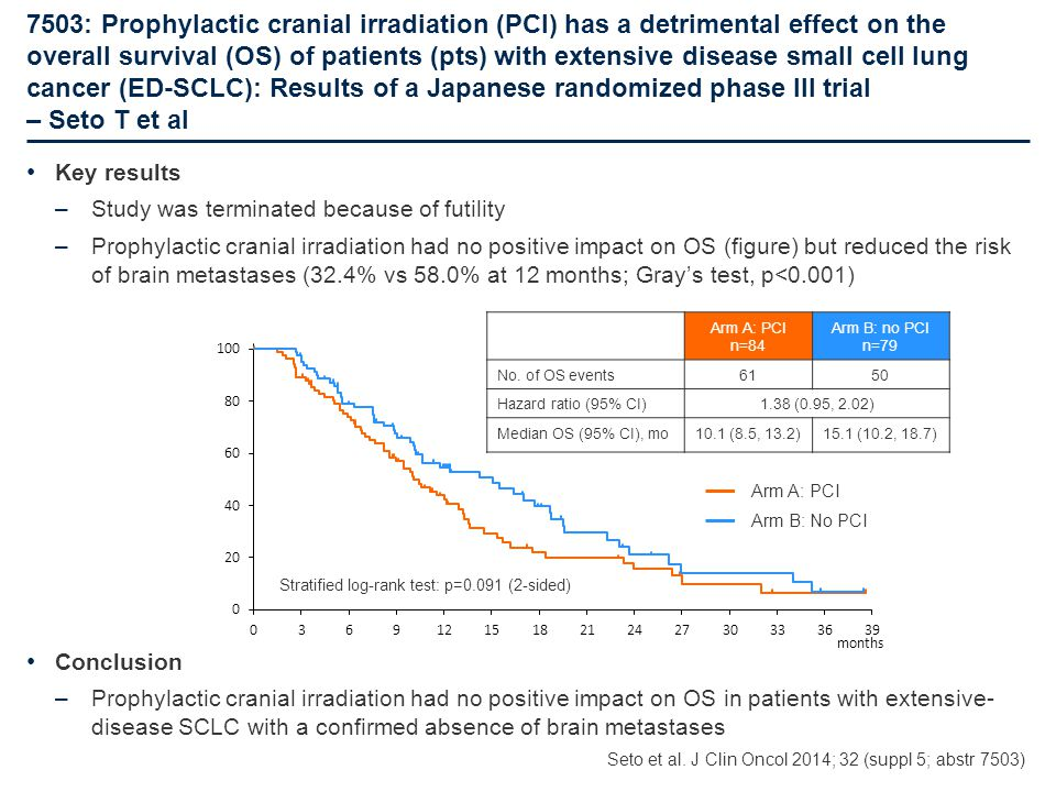 7503: Prophylactic cranial irradiation (PCI) has a detrimental effect on the overall survival (OS) of patients (pts) with extensive disease small cell lung cancer (ED-SCLC): Results of a Japanese randomized phase III trial – Seto T et al