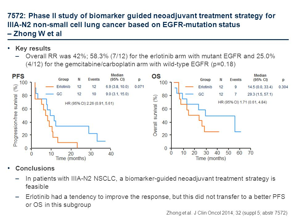 7572: Phase II study of biomarker guided neoadjuvant treatment strategy for IIIA-N2 non-small cell lung cancer based on EGFR-mutation status – Zhong W et al