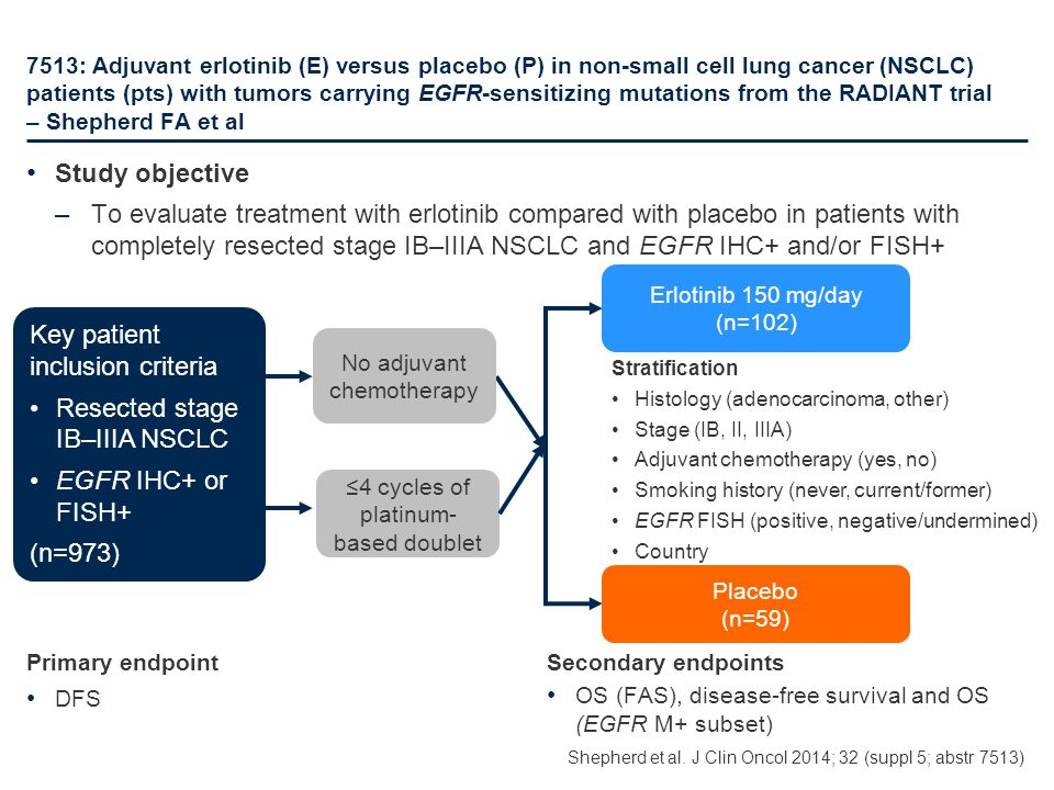 Key patient inclusion criteria Resected stage IB–IIIA NSCLC