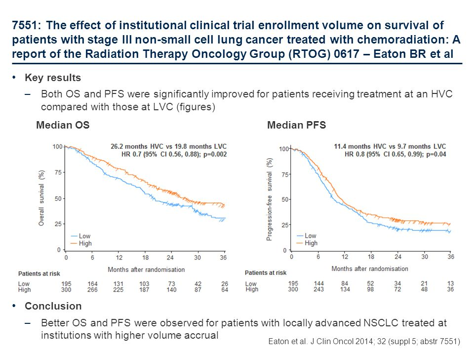7551: The effect of institutional clinical trial enrollment volume on survival of patients with stage III non-small cell lung cancer treated with chemoradiation: A report of the Radiation Therapy Oncology Group (RTOG) 0617 – Eaton BR et al