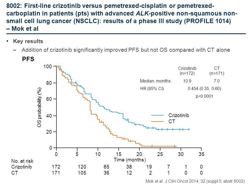 8002: First-line crizotinib versus pemetrexed-cisplatin or pemetrexed-carboplatin in patients (pts) with advanced ALK-positive non-squamous non-small cell lung cancer (NSCLC): results of a phase III study (PROFILE 1014) – Mok et al