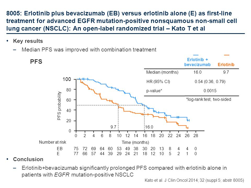 Erlotinib + bevacizumab