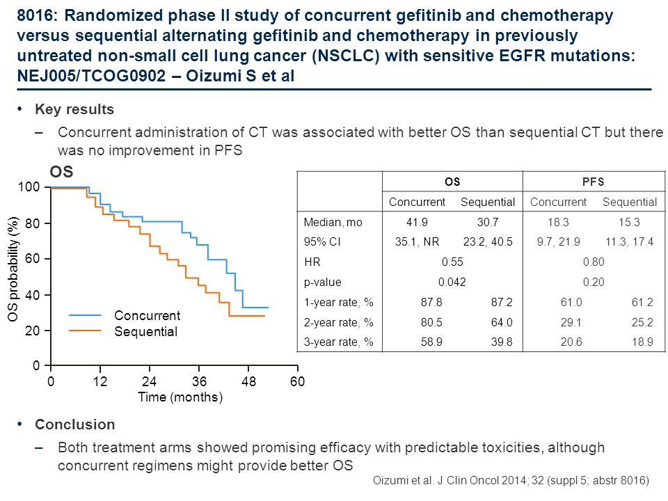 8016: Randomized phase II study of concurrent gefitinib and chemotherapy versus sequential alternating gefitinib and chemotherapy in previously untreated non-small cell lung cancer (NSCLC) with sensitive EGFR mutations: NEJ005/TCOG0902 – Oizumi S et al
