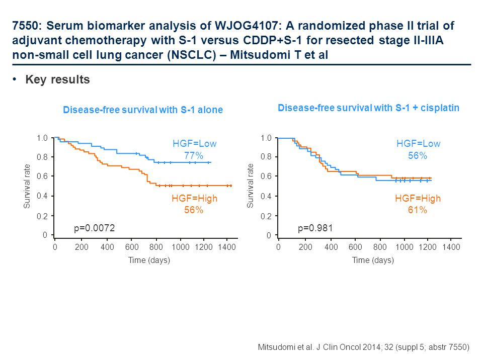 7550: Serum biomarker analysis of WJOG4107: A randomized phase II trial of adjuvant chemotherapy with S-1 versus CDDP+S-1 for resected stage II-IIIA non-small cell lung cancer (NSCLC) – Mitsudomi T et al