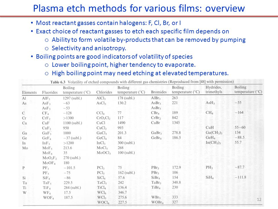 Plasma etch methods for various films: overview