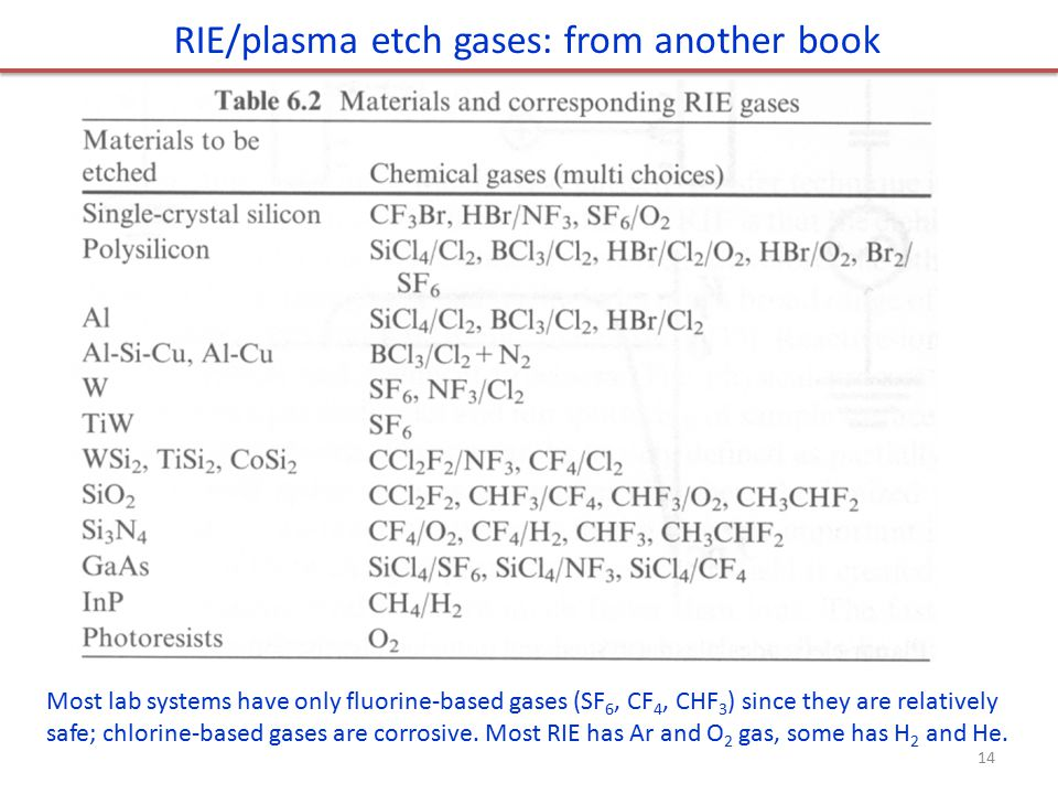 RIE/plasma etch gases: from another book