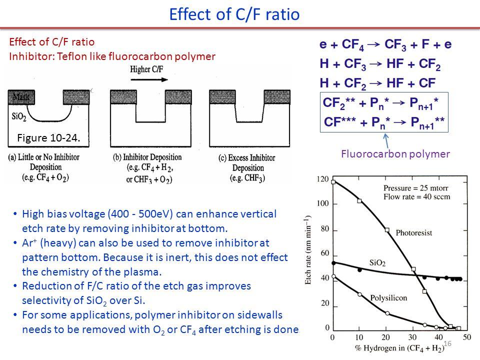 Effect of C/F ratio Effect of C/F ratio