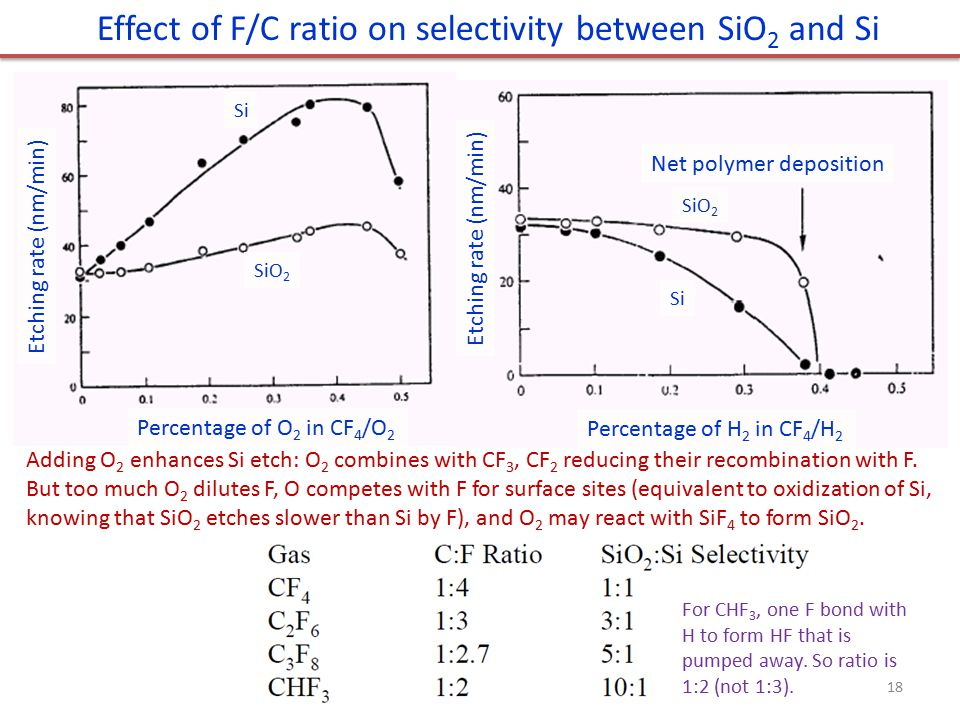 Effect of F/C ratio on selectivity between SiO2 and Si