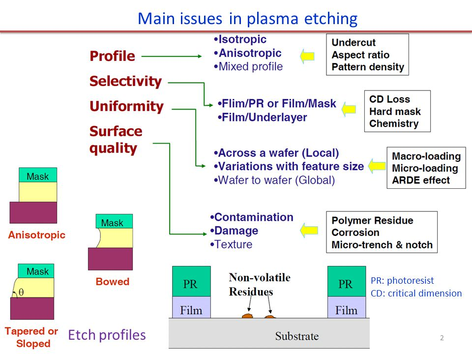 Main issues in plasma etching