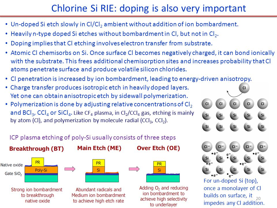 Chlorine Si RIE: doping is also very important