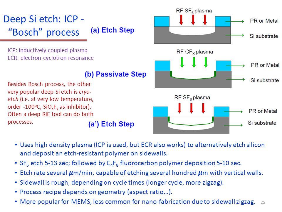Deep Si etch: ICP - Bosch process