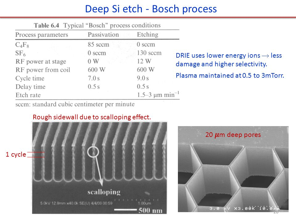 Deep Si etch - Bosch process