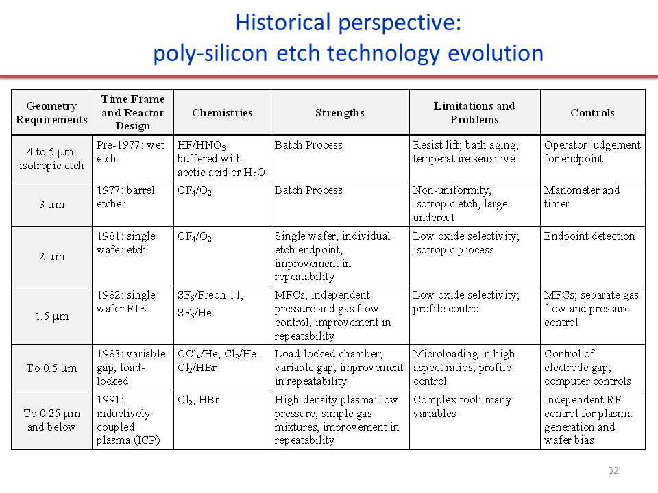 Historical perspective: poly-silicon etch technology evolution