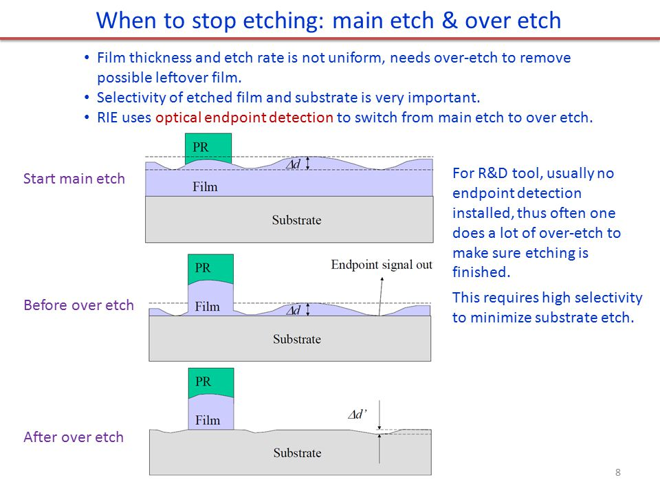When to stop etching: main etch & over etch