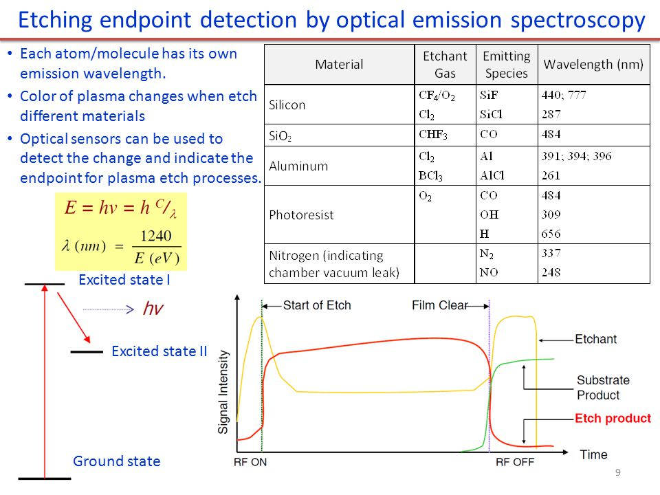 Etching endpoint detection by optical emission spectroscopy