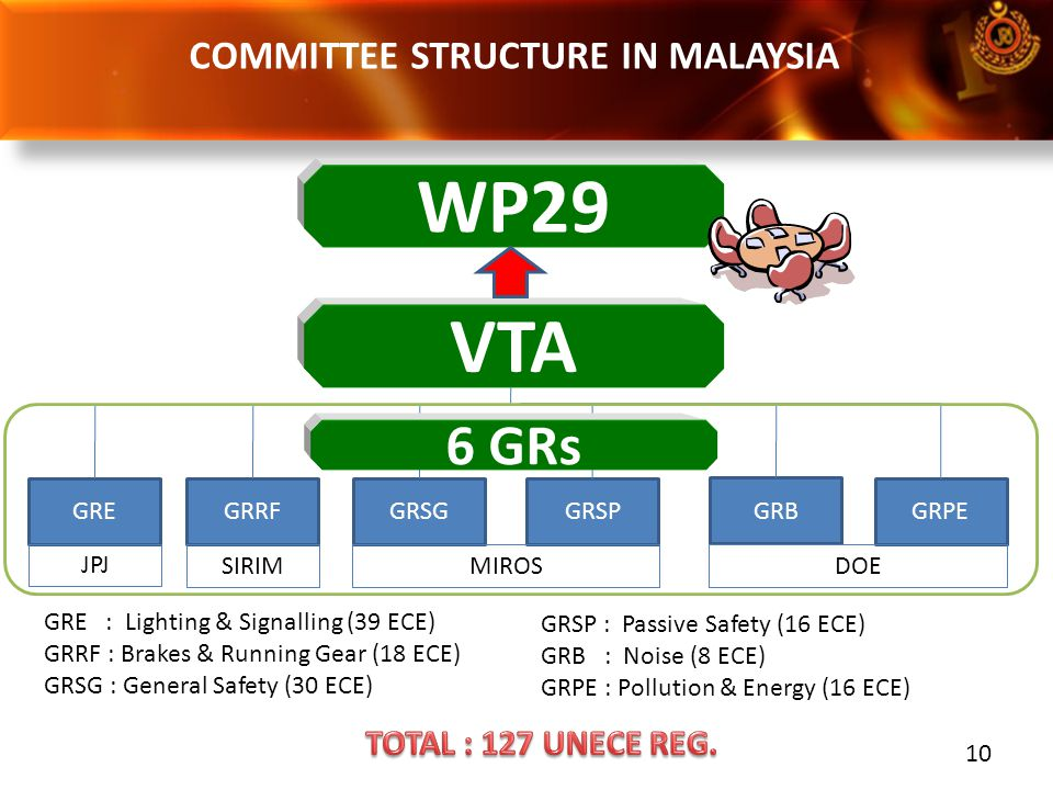 COMMITTEE STRUCTURE IN MALAYSIA