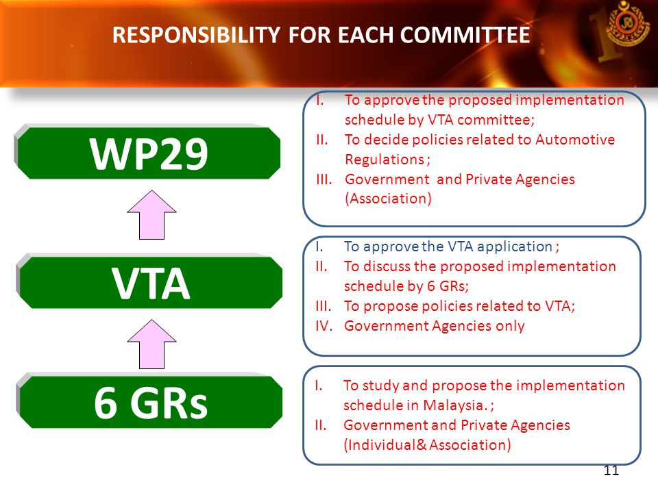 RESPONSIBILITY FOR EACH COMMITTEE