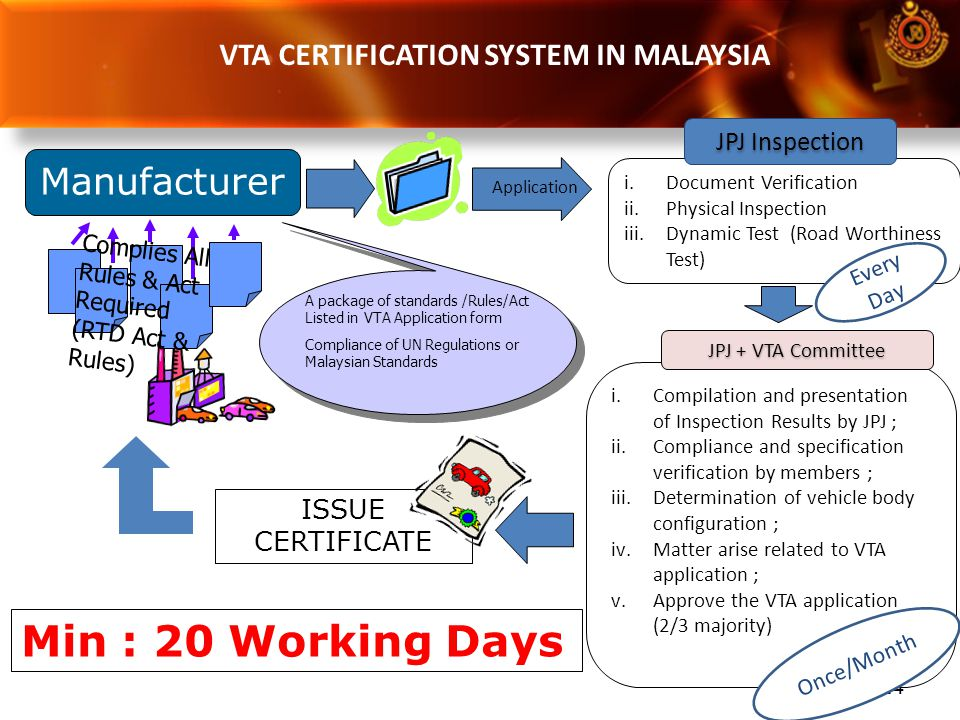 VTA CERTIFICATION SYSTEM IN MALAYSIA