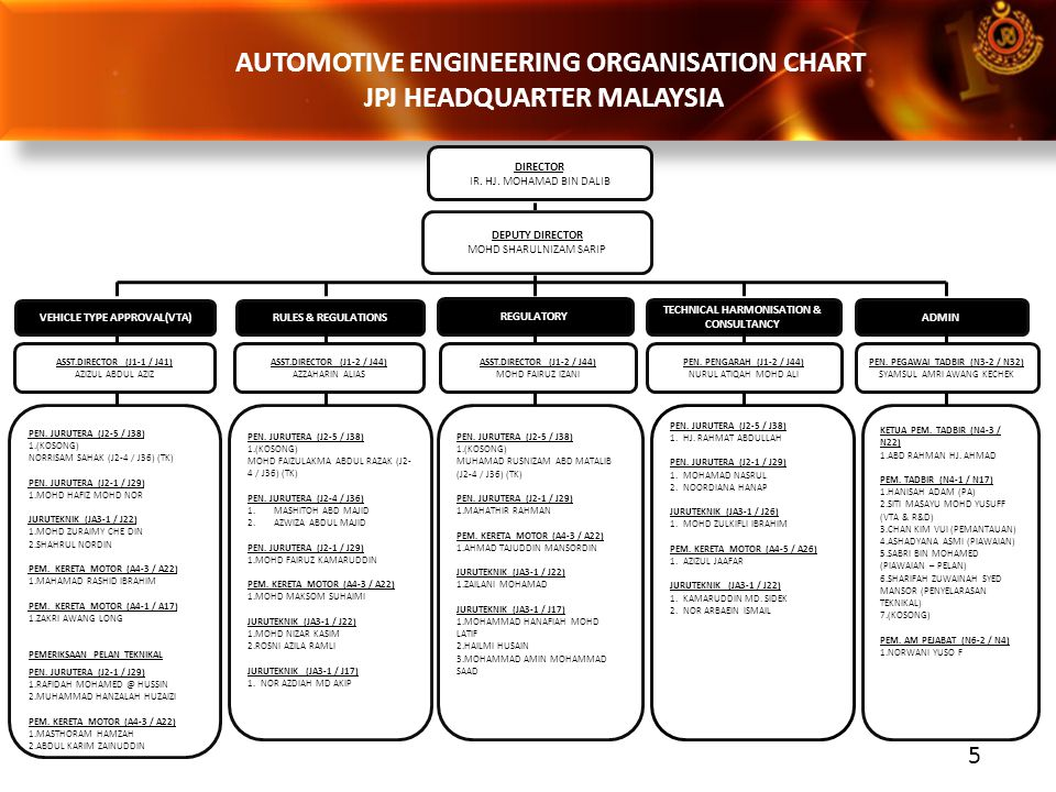 AUTOMOTIVE ENGINEERING ORGANISATION CHART JPJ HEADQUARTER MALAYSIA