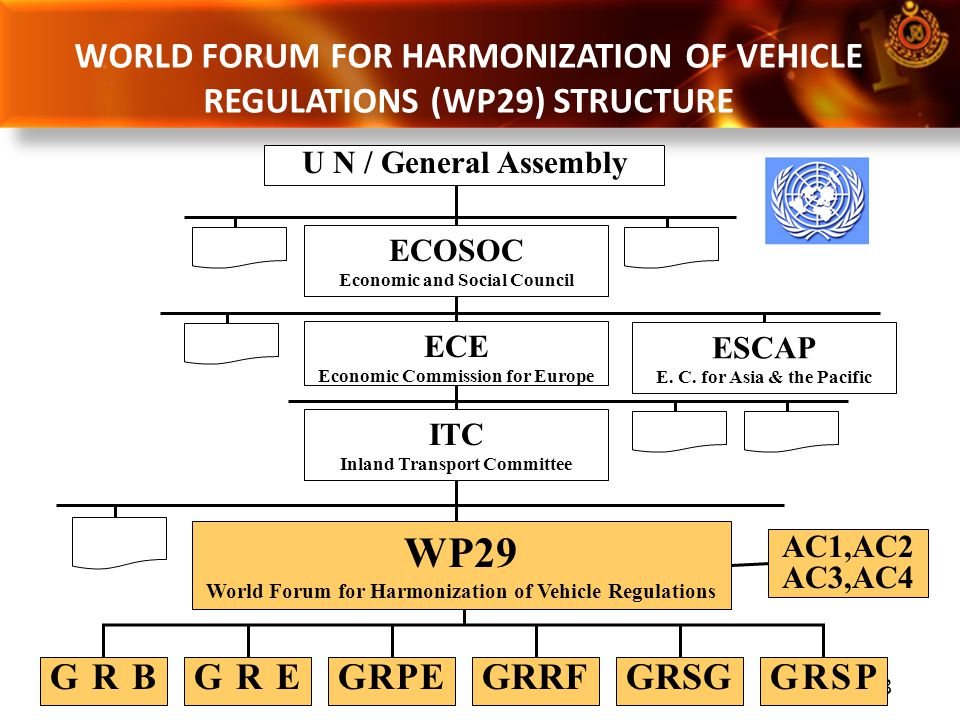 WORLD FORUM FOR HARMONIZATION OF VEHICLE REGULATIONS (WP29) STRUCTURE