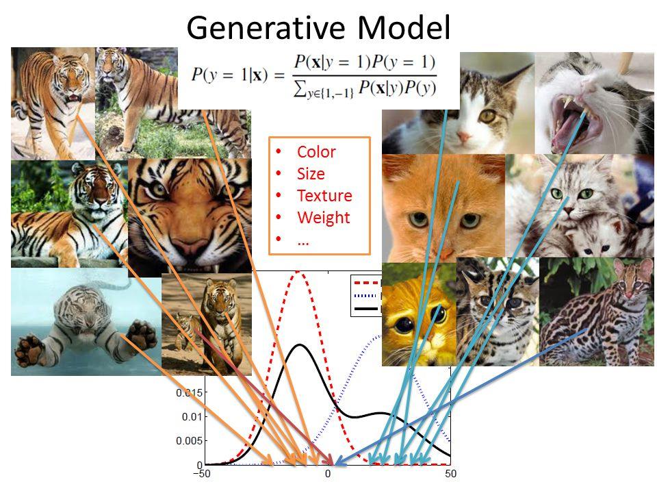Generative Model Color Size Texture Weight …
