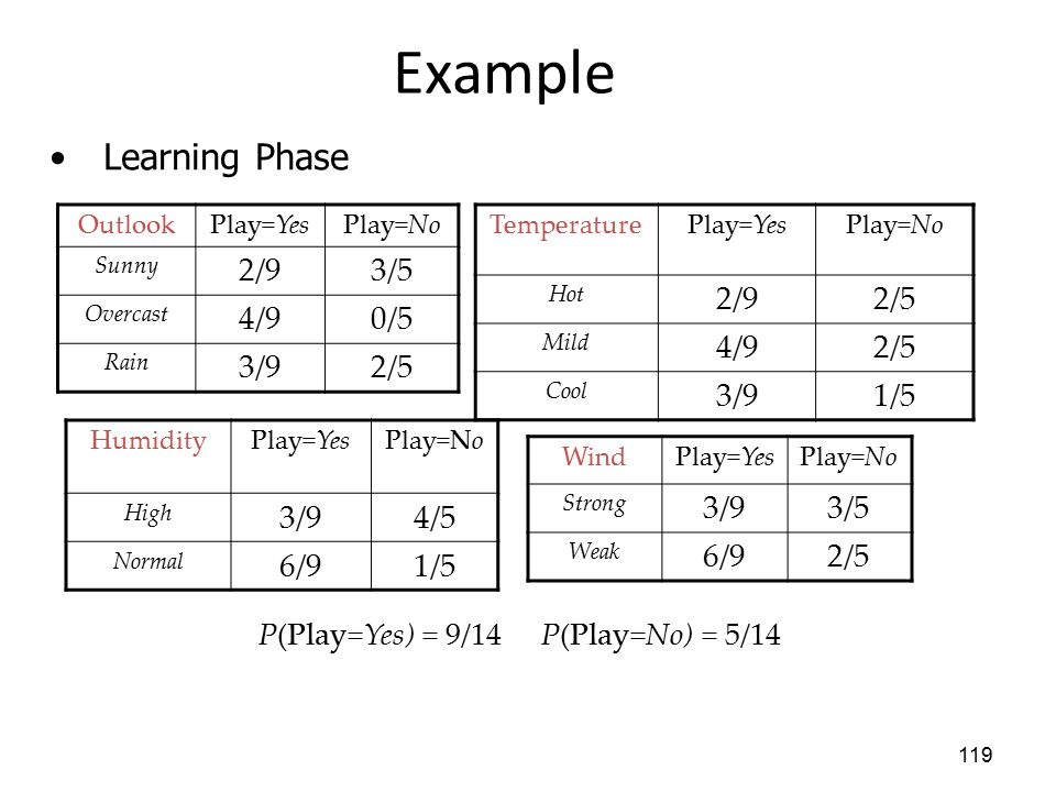 Example Learning Phase 2/9 3/5 4/9 0/5 3/9 2/5 2/9 2/5 4/9 3/9 1/5 3/9