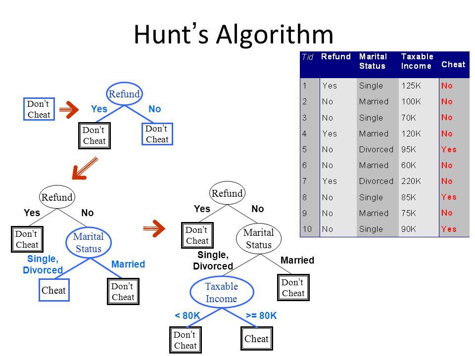 Hunt's Algorithm Refund Refund Refund Marital Marital Status Status