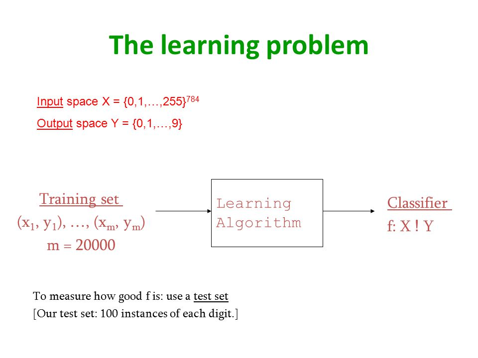 The learning problem Learning Training set Classifier Algorithm