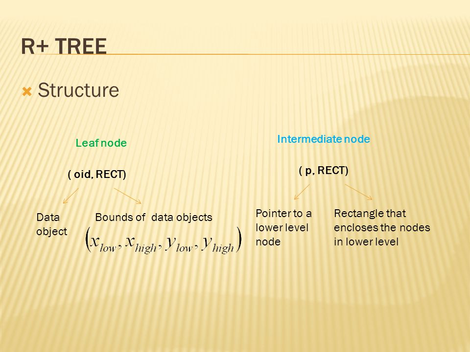 R+ tree Structure Intermediate node Leaf node ( p, RECT) ( oid, RECT)