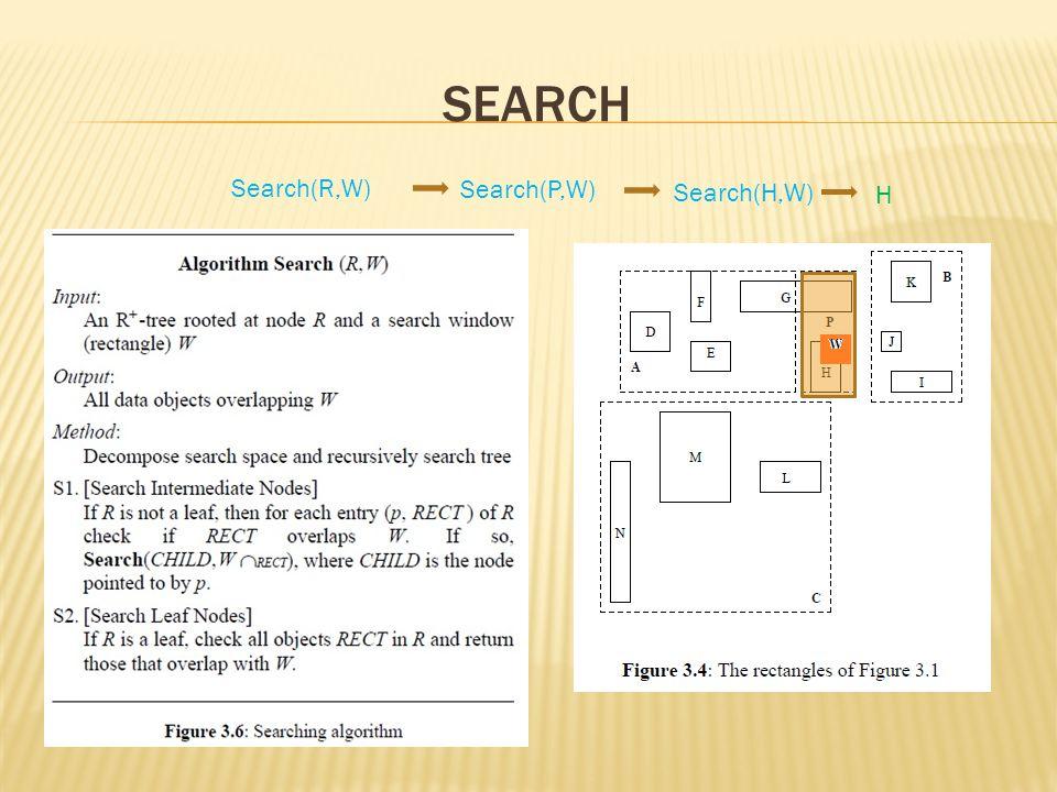 Search Search(R,W) Search(P,W) Search(H,W) H
