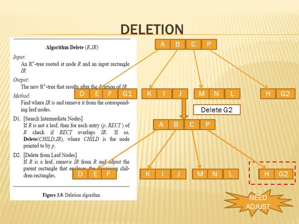 Deletion A B C P D E F G1 K I J H M N L G2 Delete G2 Delete G1 A B C P