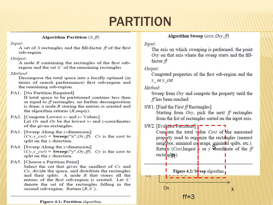 Partition ff: the capacity of a node or some predefined fraction of it according to some desired loading factor.