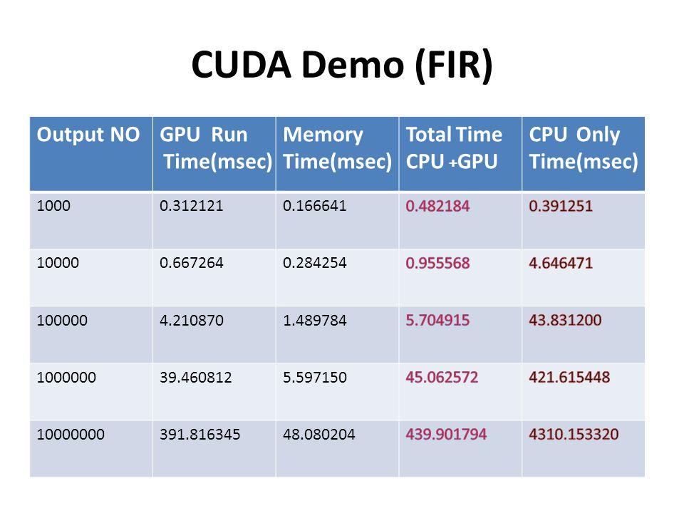CUDA Demo (FIR) Output NO GPU Run Memory Time(msec) Total Time