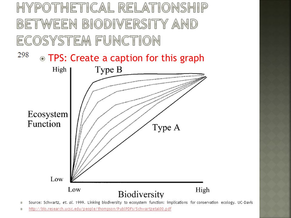 Hypothetical relationship between biodiversity and ecosystem function